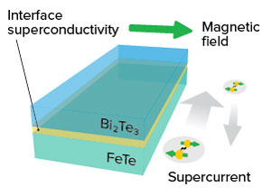 Image showing the topological superconductivity