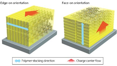 Image showing the structure of solar cell