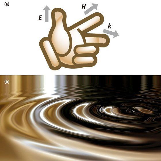 image of Left-handed surface waves