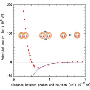 a graph of nuclear potential between a proton and a neutron