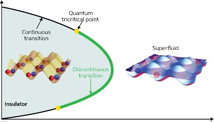 Graph showing a quantum tricritical point between the insulating and superfluid phases of quantum matter