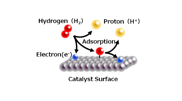 Image showing the reactants and catalyst surface