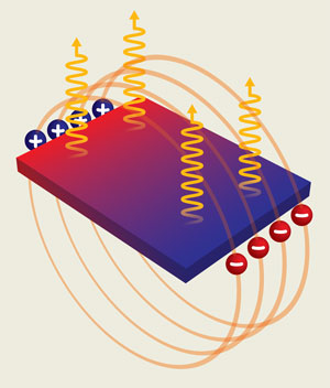 image showing a long-distance interaction between electrons and hole