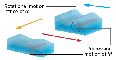 image of sound waves traveling on surface of a magnetic film