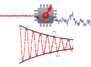 Image of qubits and oscillations